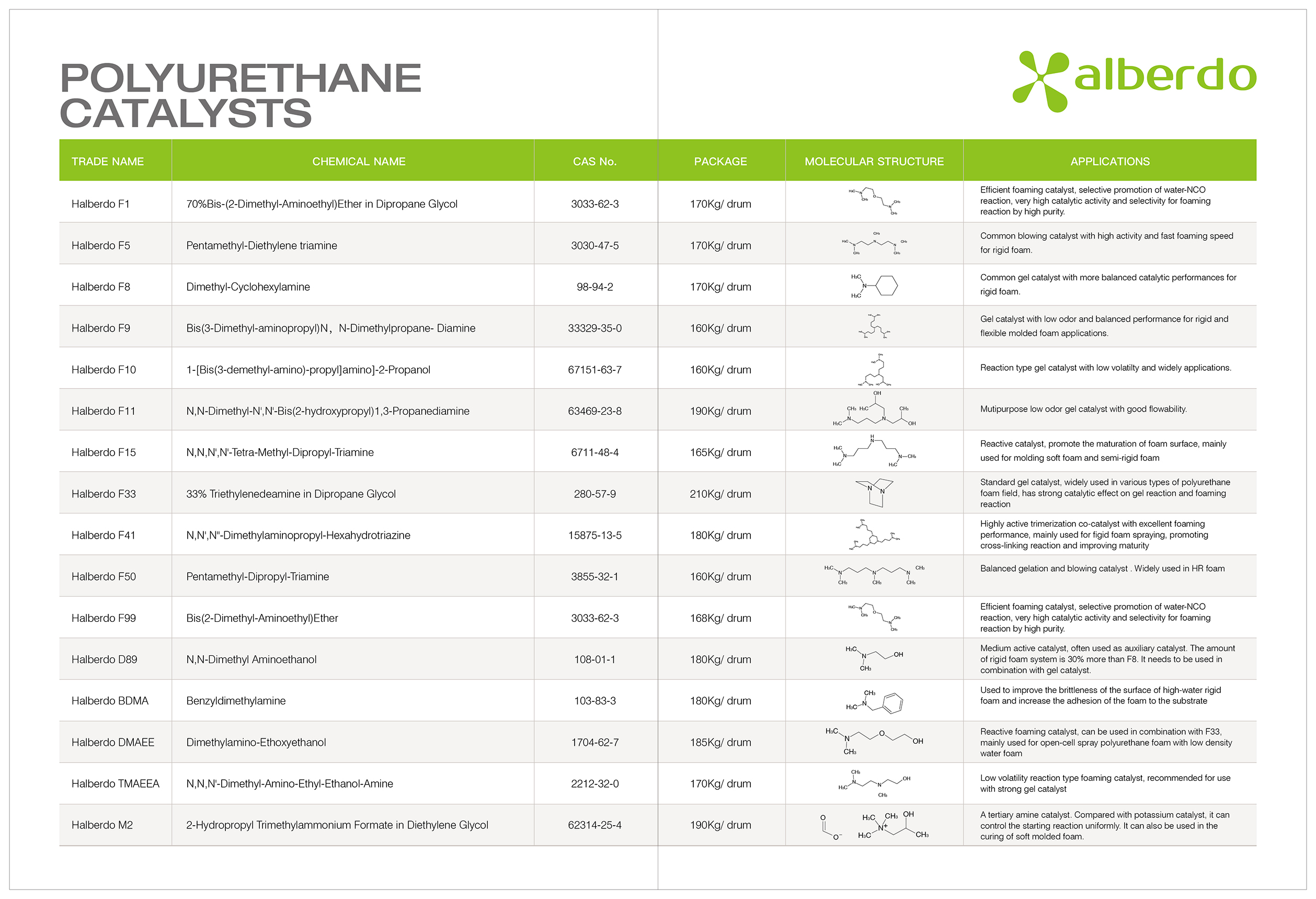 Polyurethane - ZHANGJIAGANG HALBERDO CHEMICAL CO., LTD.